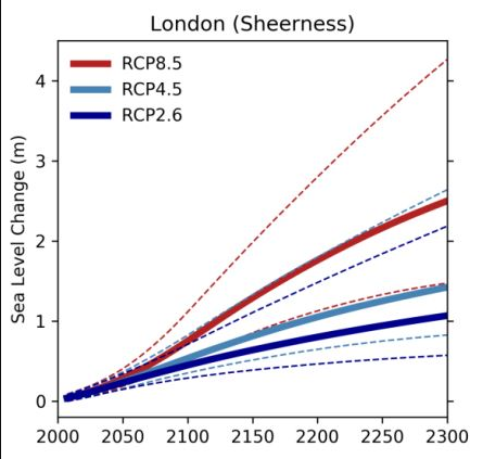 Sea Level Projections Sheerness (UKMO)